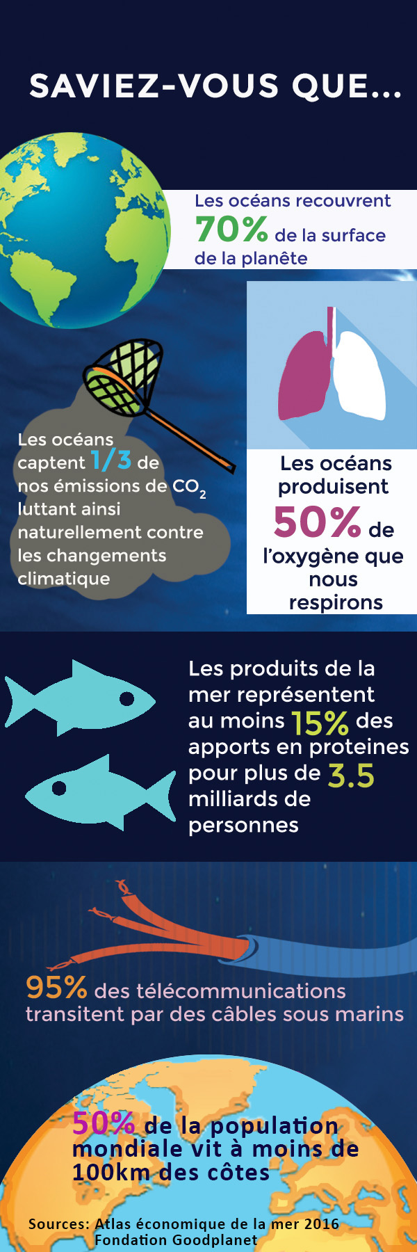 La mer en chiffres - infographie SAPMER